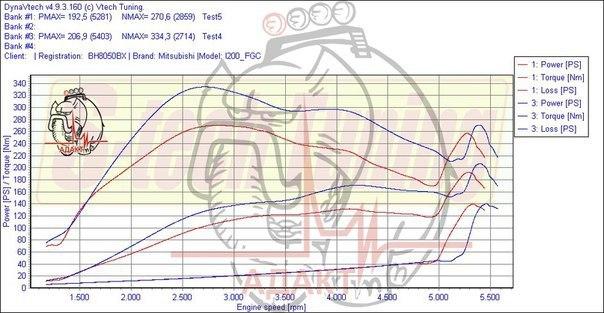 л200 график