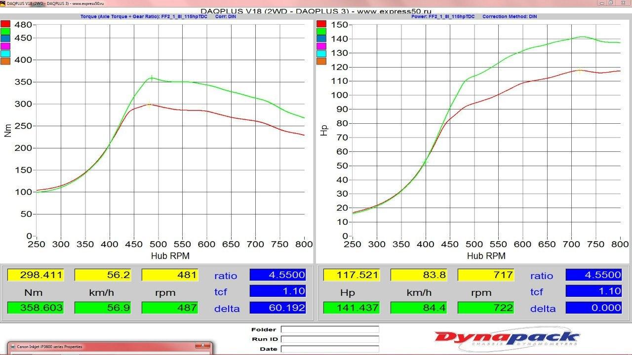 График замеров Форд Фокус 2